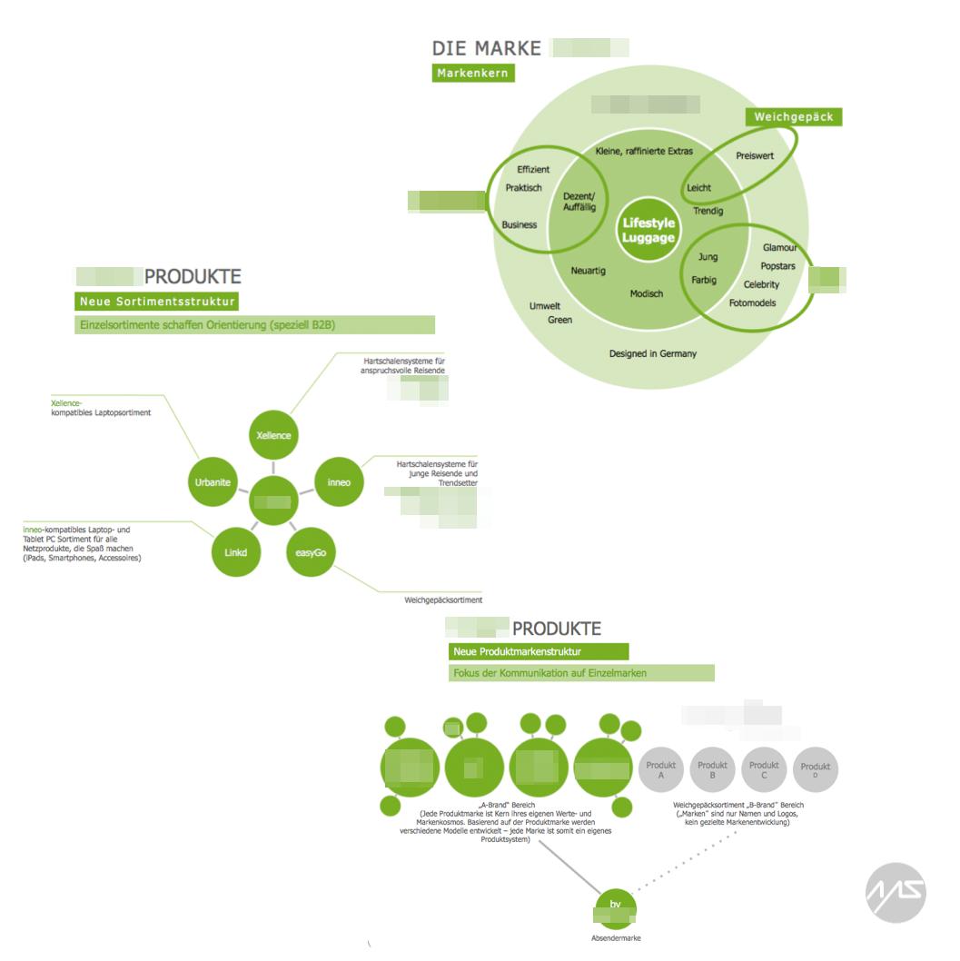 BrandProductStructure